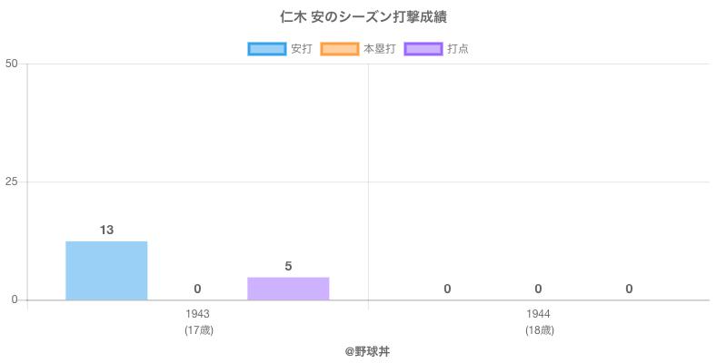 #仁木 安のシーズン打撃成績