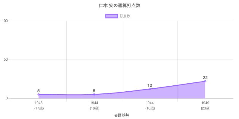 #仁木 安の通算打点数