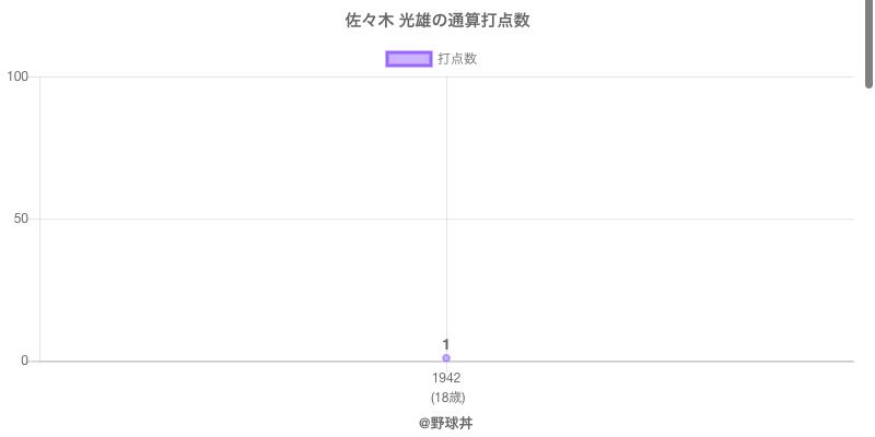 #佐々木 光雄の通算打点数