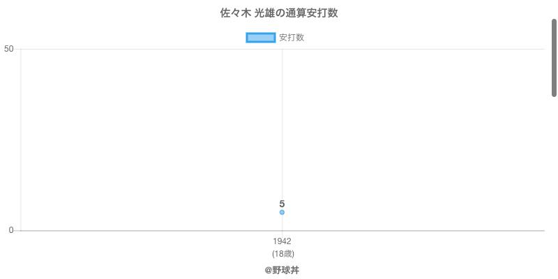 #佐々木 光雄の通算安打数