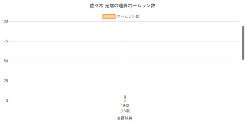 #佐々木 光雄の通算ホームラン数