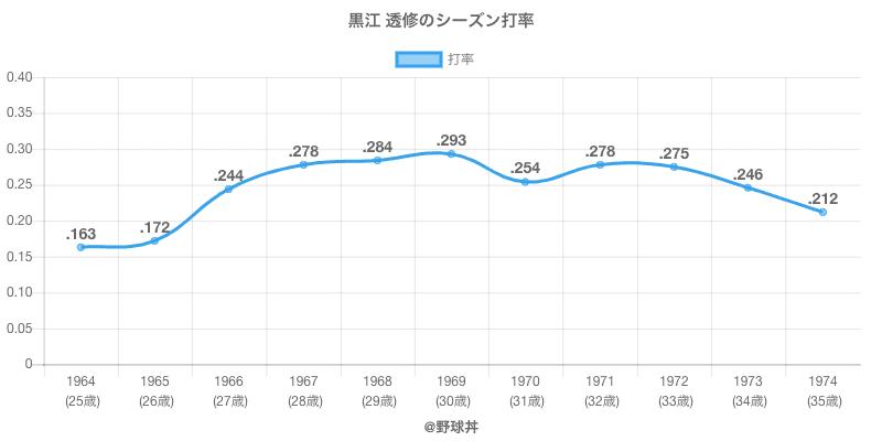 黒江 透修のシーズン打率