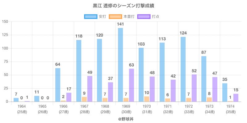 #黒江 透修のシーズン打撃成績