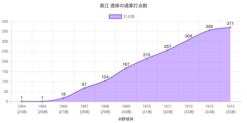 #黒江 透修の通算打点数