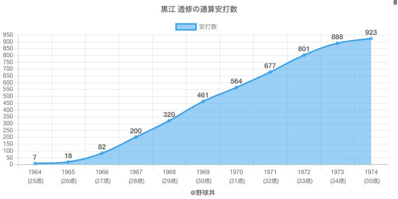 #黒江 透修の通算安打数