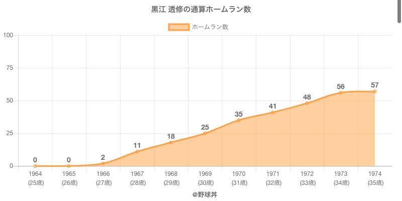 #黒江 透修の通算ホームラン数