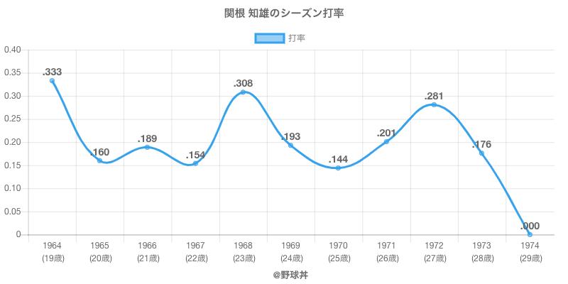 関根 知雄のシーズン打率