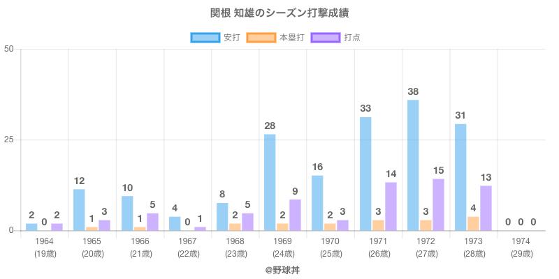 #関根 知雄のシーズン打撃成績