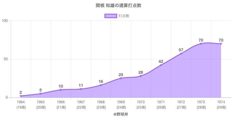#関根 知雄の通算打点数