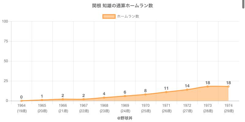#関根 知雄の通算ホームラン数
