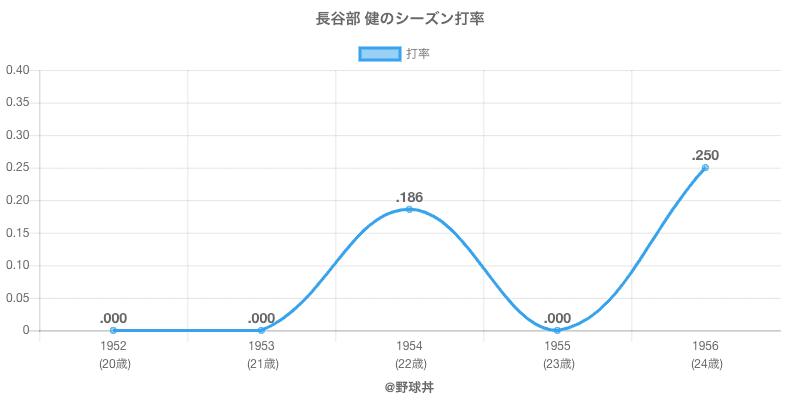 長谷部 健のシーズン打率