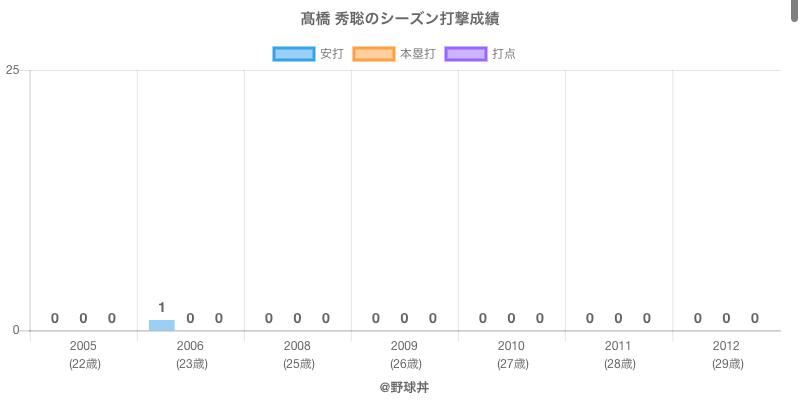 #高橋 秀聡のシーズン打撃成績