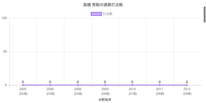 #高橋 秀聡の通算打点数