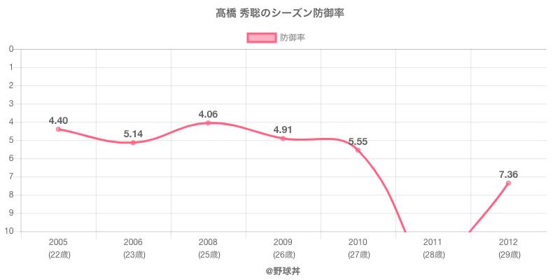 高橋 秀聡のシーズン防御率