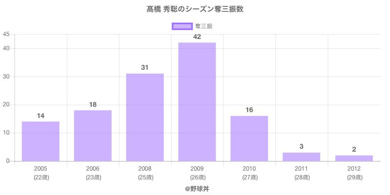 #高橋 秀聡のシーズン奪三振数