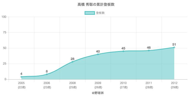 #高橋 秀聡の累計登板数
