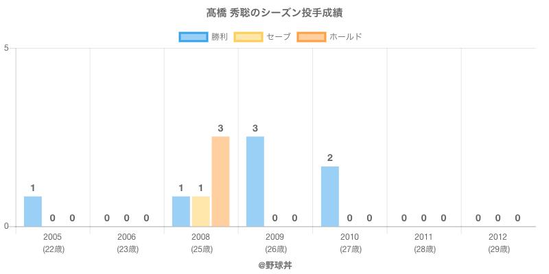 #高橋 秀聡のシーズン投手成績