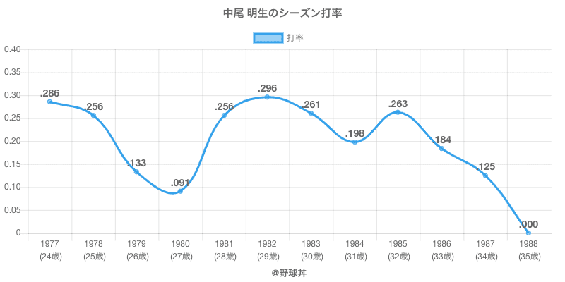中尾 明生のシーズン打率