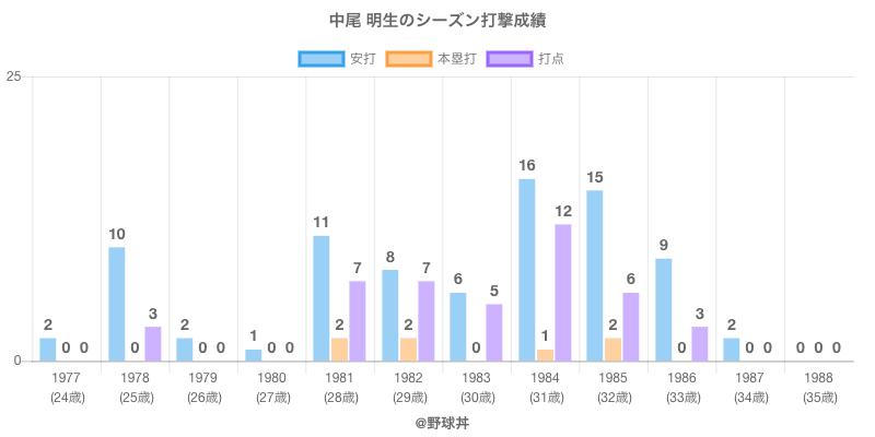 #中尾 明生のシーズン打撃成績