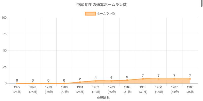 #中尾 明生の通算ホームラン数