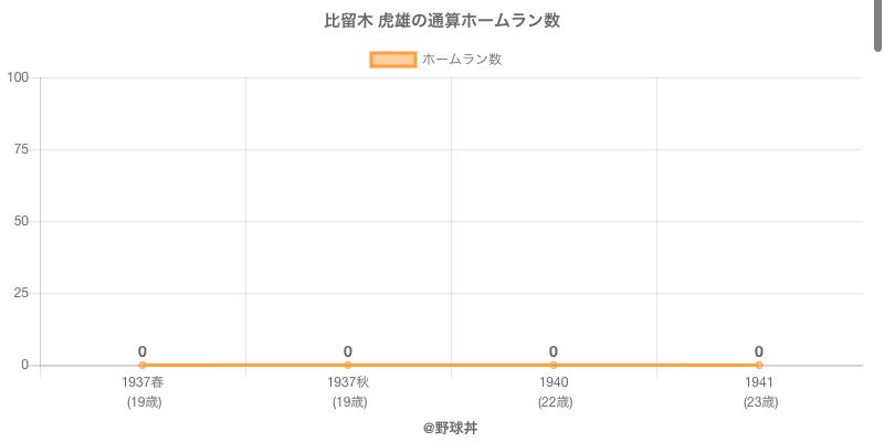 #比留木 虎雄の通算ホームラン数