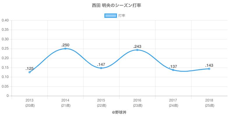 西田 明央のシーズン打率