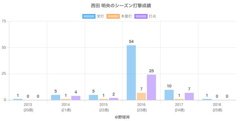#西田 明央のシーズン打撃成績