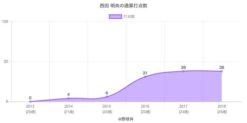 #西田 明央の通算打点数
