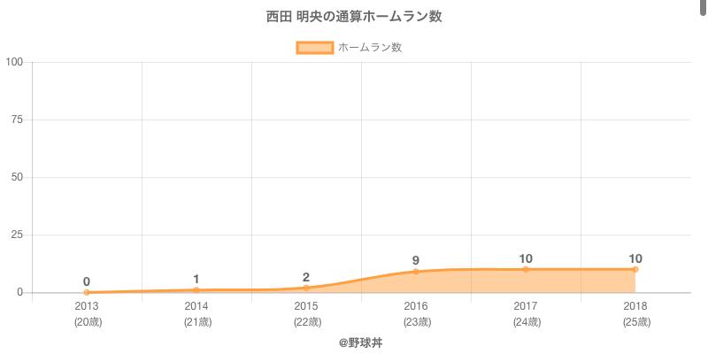#西田 明央の通算ホームラン数
