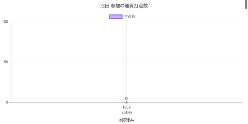#沼田 春雄の通算打点数