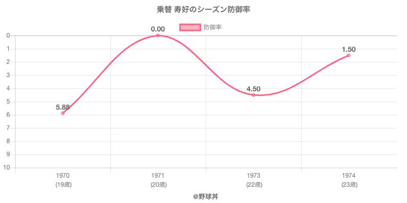 乗替 寿好のシーズン防御率