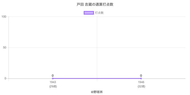 #戸田 吉蔵の通算打点数