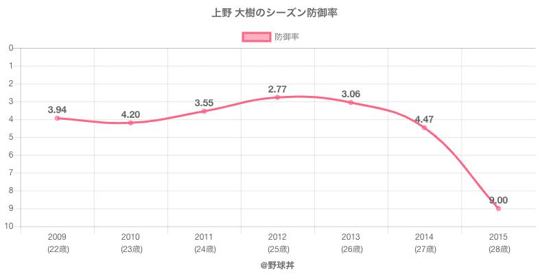 上野 大樹のシーズン防御率