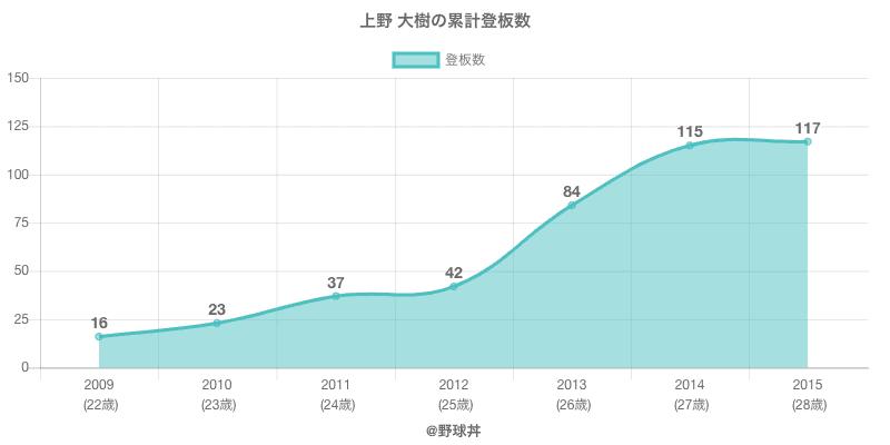 #上野 大樹の累計登板数
