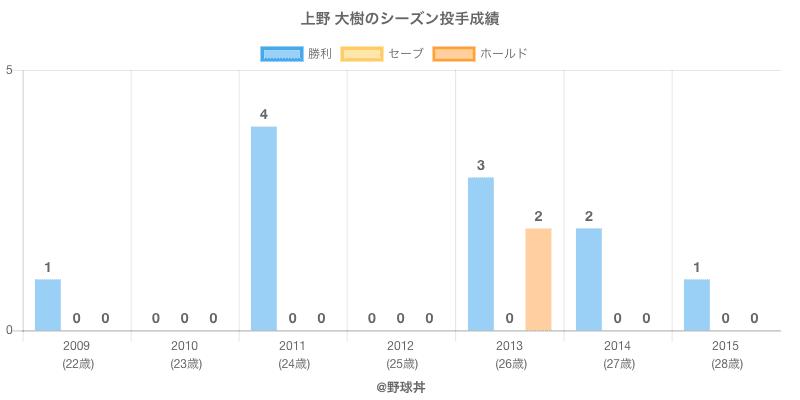 #上野 大樹のシーズン投手成績