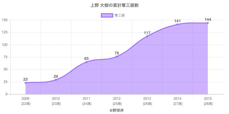 #上野 大樹の累計奪三振数