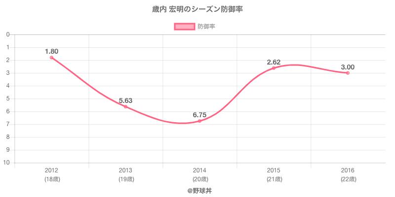歳内 宏明のシーズン防御率