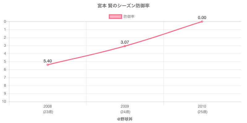 宮本 賢のシーズン防御率