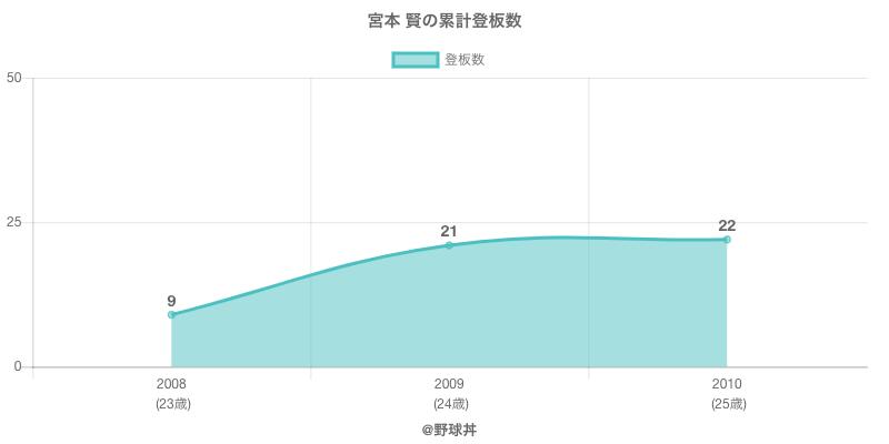 #宮本 賢の累計登板数