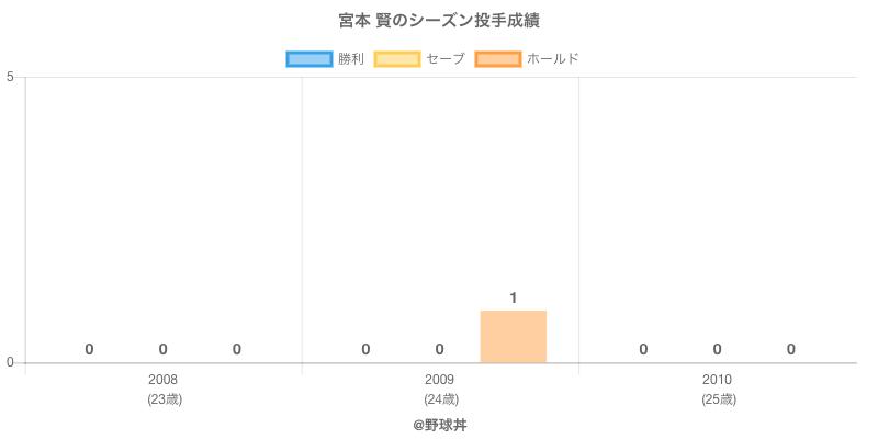 #宮本 賢のシーズン投手成績
