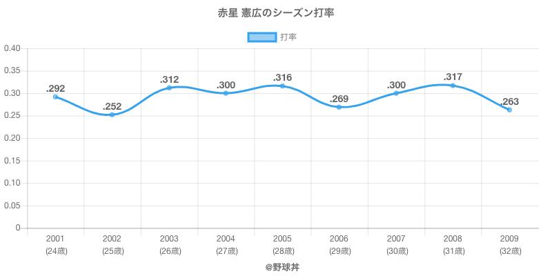 赤星 憲広のシーズン打率