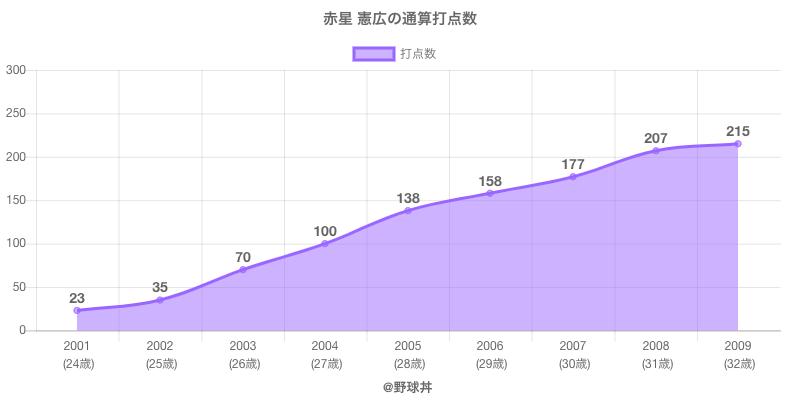 #赤星 憲広の通算打点数