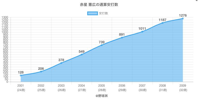 #赤星 憲広の通算安打数