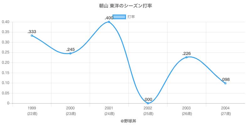 朝山 東洋のシーズン打率