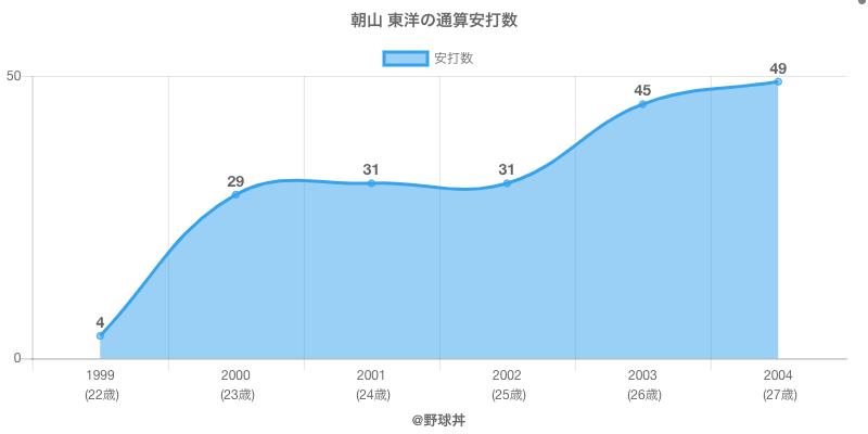 #朝山 東洋の通算安打数
