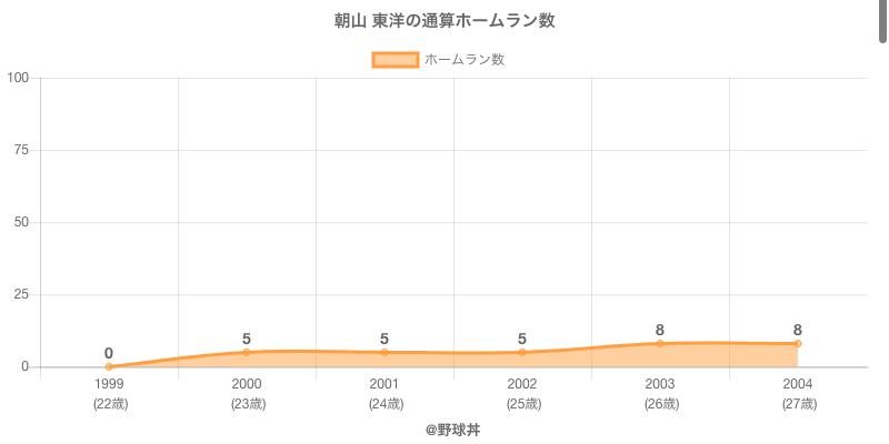 #朝山 東洋の通算ホームラン数