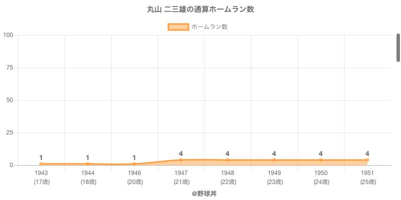 #丸山 二三雄の通算ホームラン数
