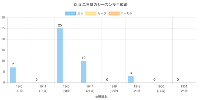 #丸山 二三雄のシーズン投手成績