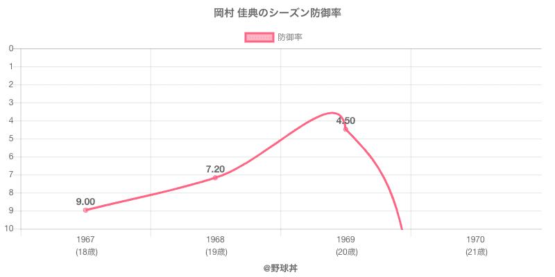 岡村 佳典のシーズン防御率