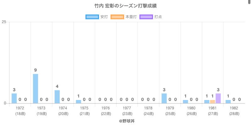 #竹内 宏彰のシーズン打撃成績